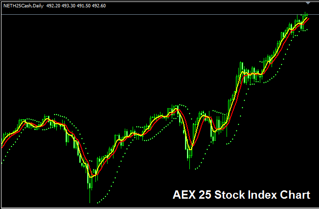 AEX 25 Index - Strategy for Trading AEX 25 Index