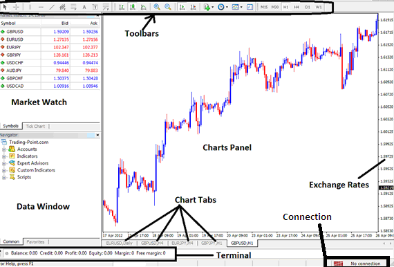Main Chart Panel Interface of the MT4 Indices Trading Platform - MetaTrader 4 Indices Trading Platform