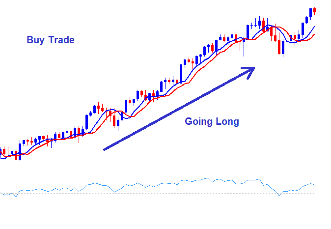Going long and short forex