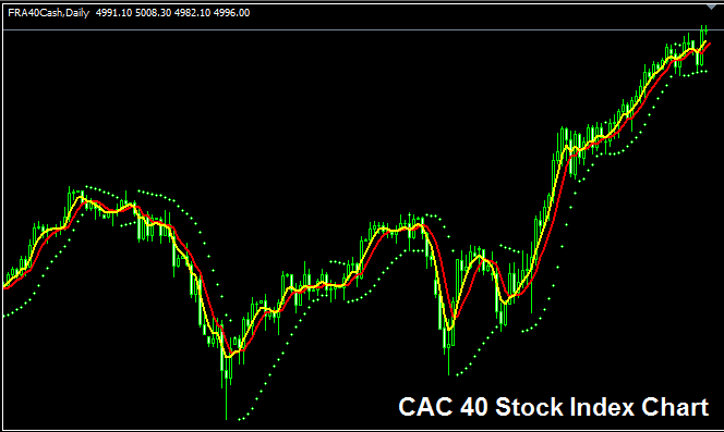 CAC 40 Index - Strategy for Trading CAC 40 Index