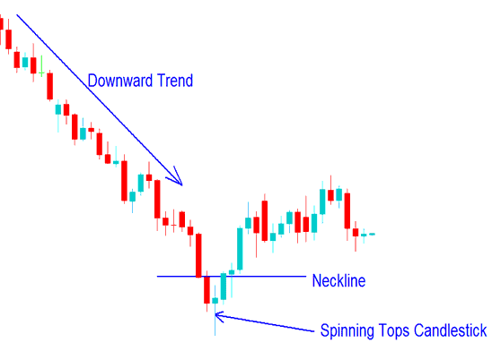 Spinning Tops Candlestick Indices Trading Chart Pattern on a Indices Trading Chart