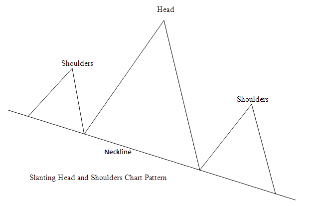 Slanting Head and Shoulder Indices Trading Chart Pattern
