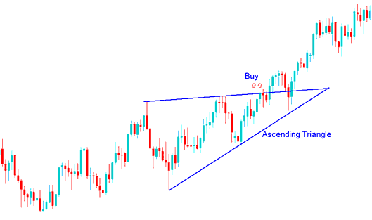 Ascending Triangle Indices Trading Chart Pattern Indices Trading