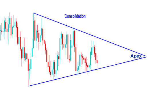 Example of a Consolidation Indices Trading Chart Patterns - Indices Trading Chart Analysis of Indices Trading Chart Patterns