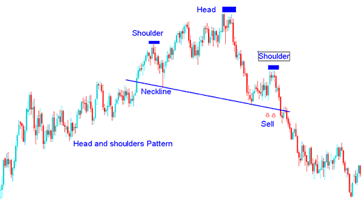 Example of Head and Shoulders Pattern on a Indices Trading Chart