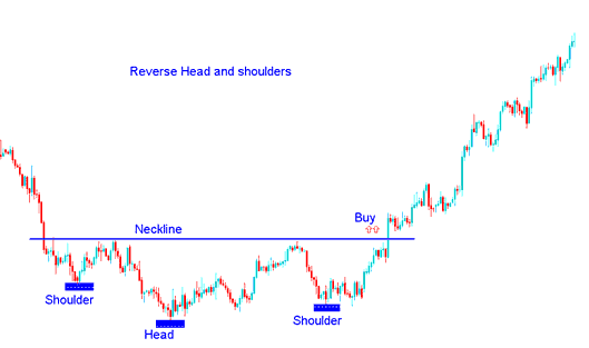 Reverse Head and shoulders Indices Trading Chart Pattern in Indices Trading