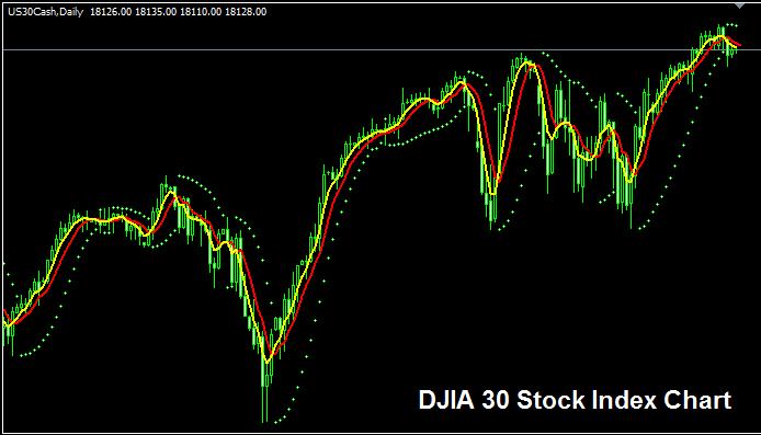Dow Jones Industrial Average or the Dow 30 - Dow Jones 30 Index
