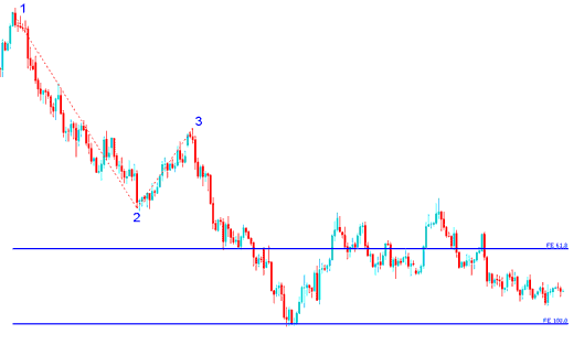 Indices Trading Fibonacci Expansion Levels drawn on Downward Indices trend