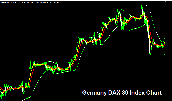 Germany DAX 30 Index - Strategy for Trading Germany DAX 30 Index