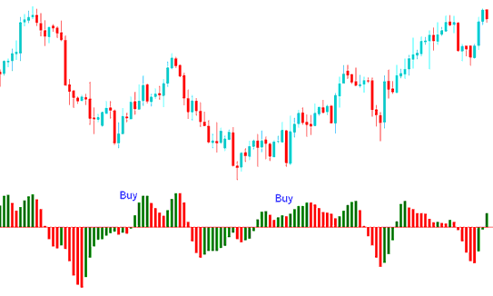 Technical Analysis of Acceleration/Deceleration Buy Signal