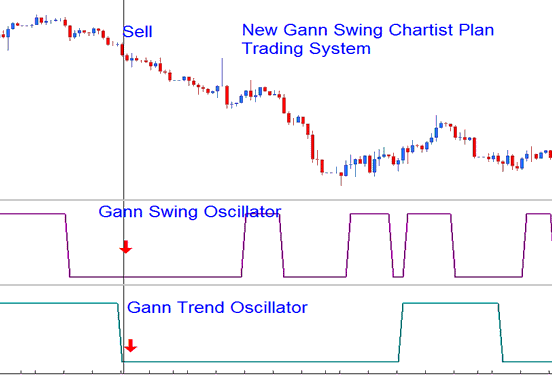 New Gann Swing Chartist Plan - Example Indices Trading System - Best MT4 Templates Indices Trading Systems