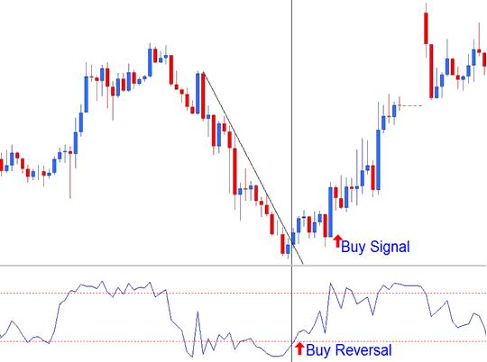 Bullish Reversal Indices Signal - Williams Percent Range Indicator