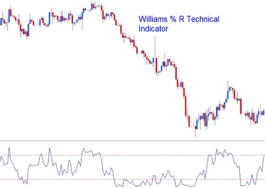 Williams %R, Percent R Indices Indicator