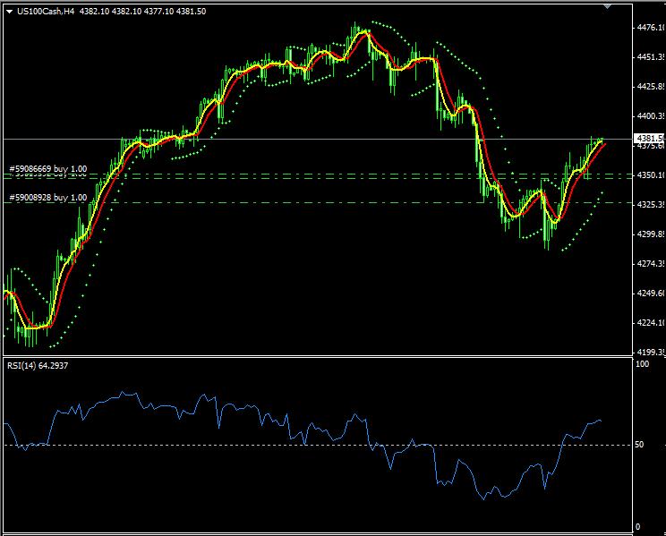 Stock Indices Take Profit Setup - Take Profit Strategy