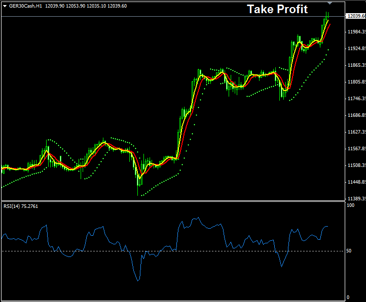 Example Showing The Levels Where Stock Indices Traders Should Take Profit
