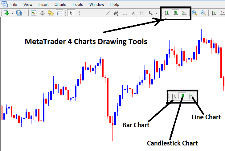 How To Draw These Types of Stock Indices Trading Charts on MetaTrader 4 Stock Indices Trading Platform - Line chart - Bar Chart - Candlesticks chart