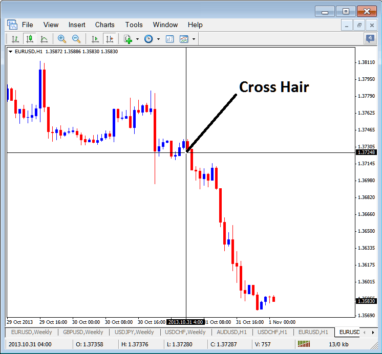 MetaTrader 4 Cross Hair Pointer on Indices MT4 Charts
