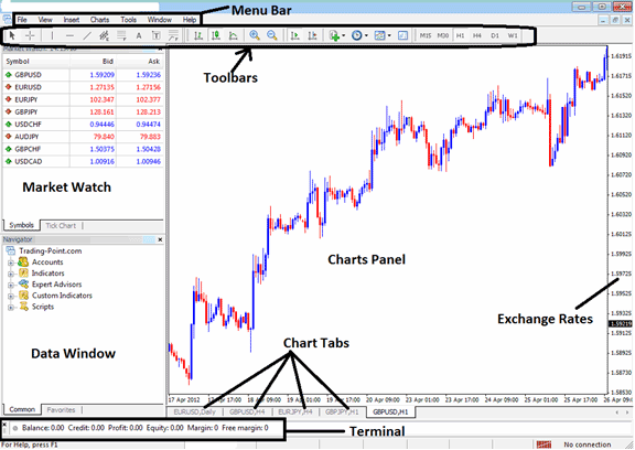 Learn MT4 Platform Tutorial - MetaTrader 4 Tools and Charts