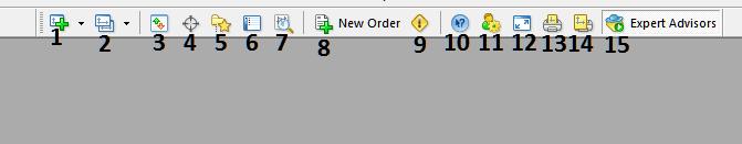 Explanation of Each Tool on the Standard Toolbar on MT4 Platform