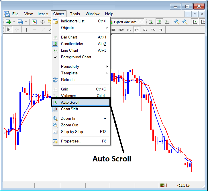 MetaTrader 4 Chart Auto Scroll Option - Automatically Scroll Chart to Most Recent Indices Price Candlestick