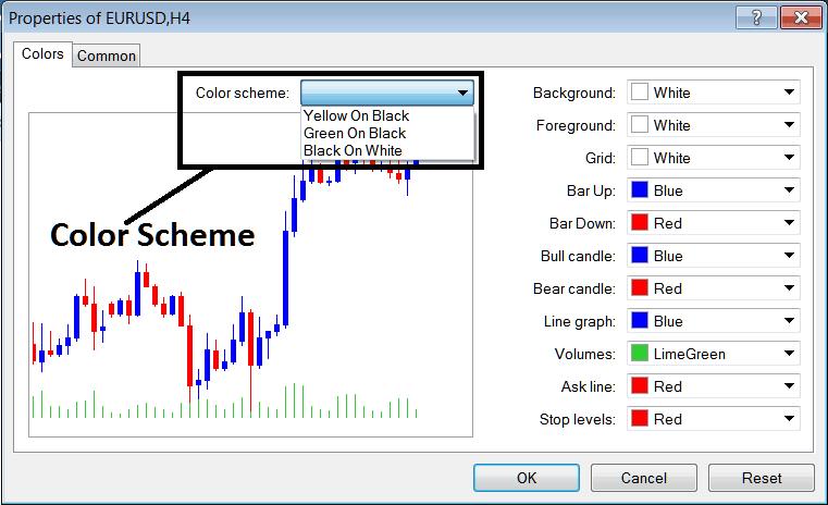 Color Scheme Properties of Charts on The MT4 Platform