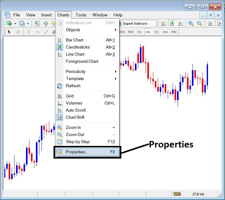 Chart Properties on Charts Menu in MT4 Platform