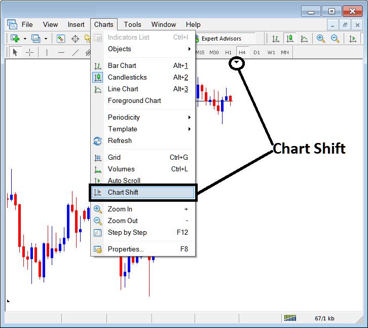 MetaTrader 4 Chart Shift - Shift Chart Towards the Center on MetaTrader 4 - MT4 Charts Shift - MetaTrader 4 Charts Shift