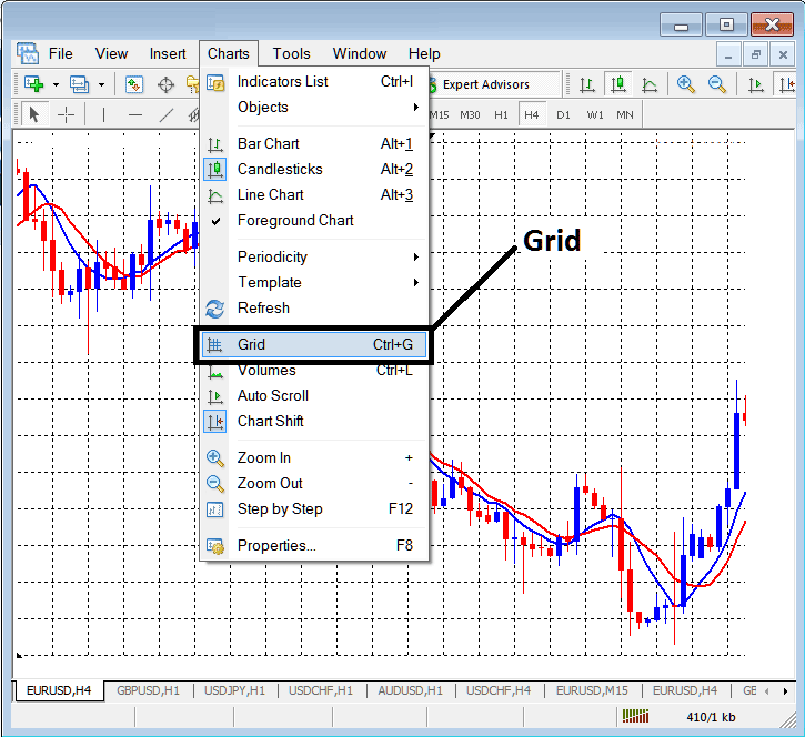 Insert Grid on Indices Chart on MT4 Trading Platform - MT4 Grid Button