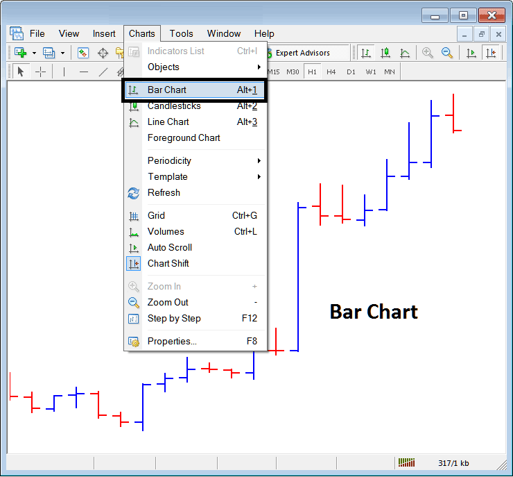 Bar Chart on Chart Menu in MT4 Platform