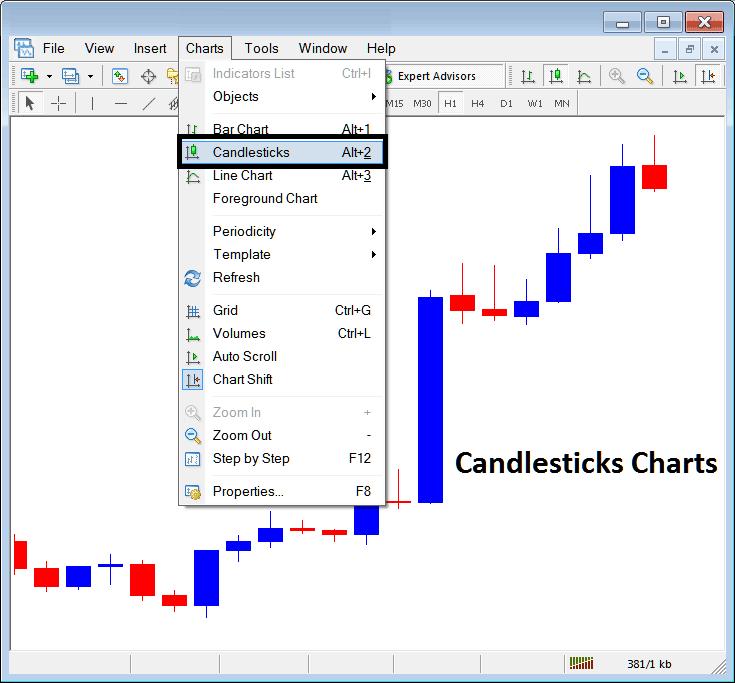 Candlesticks Charts on Charts Menu in MT4 Platform