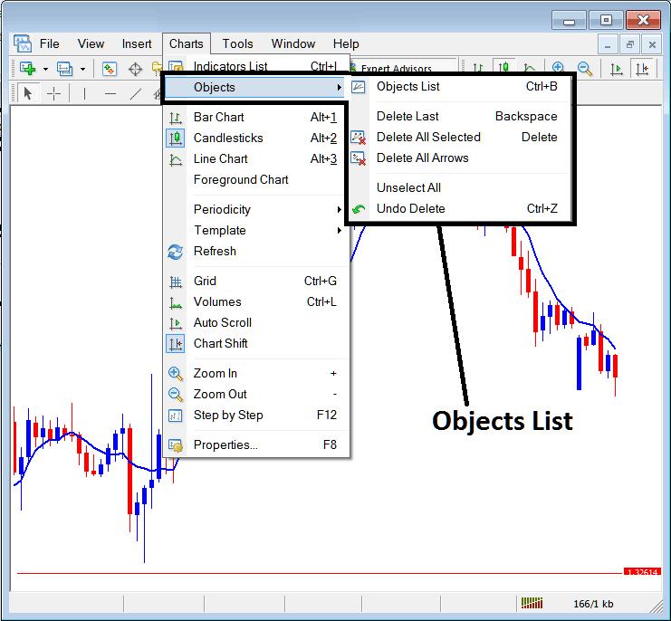 Objects List on Charts Menu in MT4 Platform