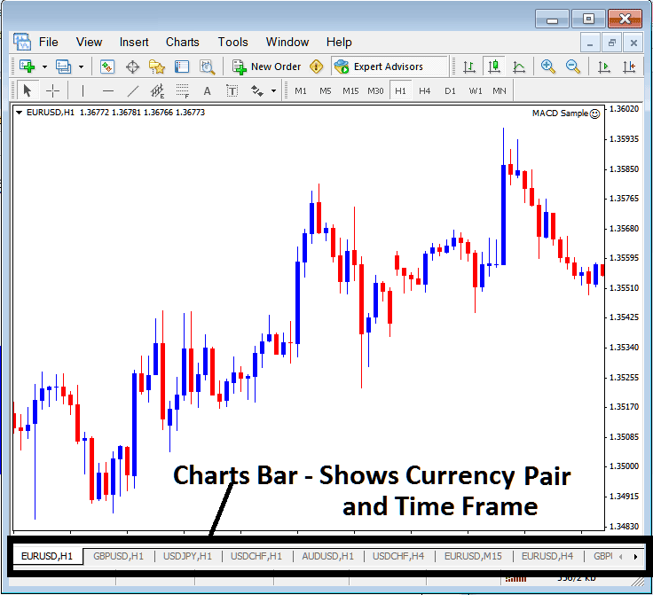 MT4 Charts Bar For Showing Stock Indices Trading Charts and Stock Indices Trading Chart Time Frames on MetaTrader 4 Stock Indices Trading Platform