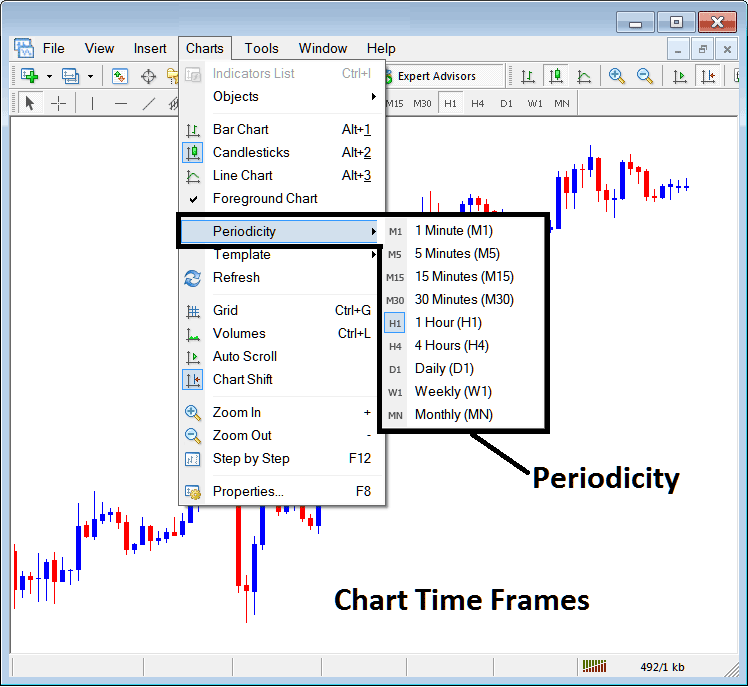 Stock Indices Trading Chart Time Frames - Periodicity on Charts Menu in MetaTrader 4 Stock Indices Trading Platform