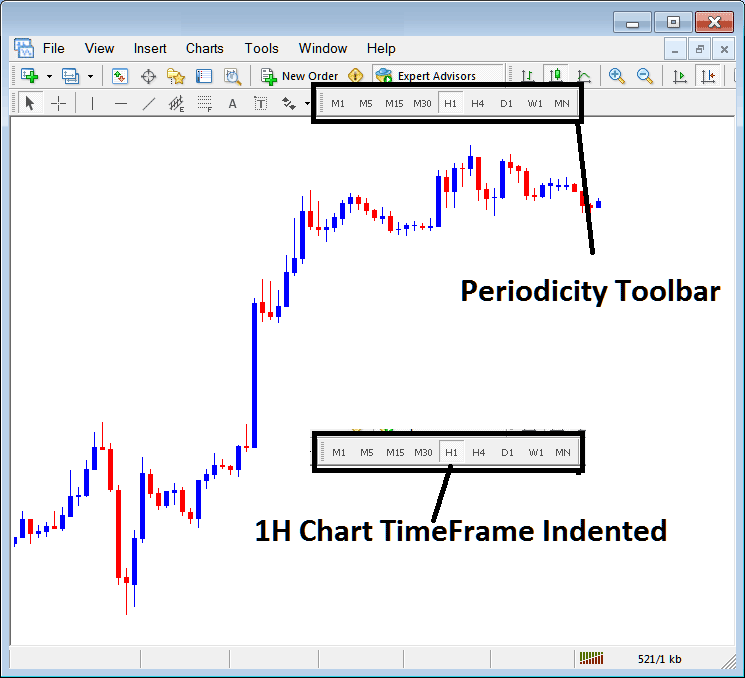 Periodicity Toolbar on Periodicity Menu in MetaTrader 4 Stock Indices Trading Platform - MT4 Chart Change Chart Time Frame - How To Change MT4 Chart Time Frame