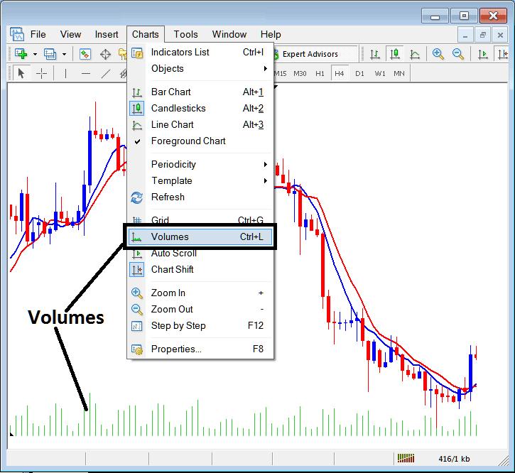 Insert Volumes Indicator on MT4 Platform - MT4 Volumes Indicator