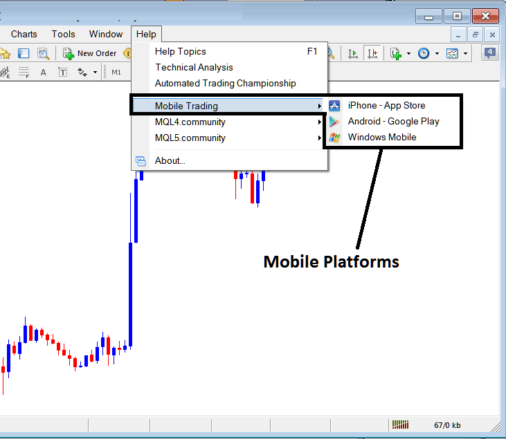 MT4 Indices Trading App Platforms - Mobile Phone Trading Indices Trading Apps Platforms