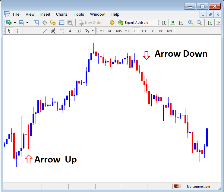 Arrow Up and Arrow Down Arrows on MetaTrader Indices Trading Platform