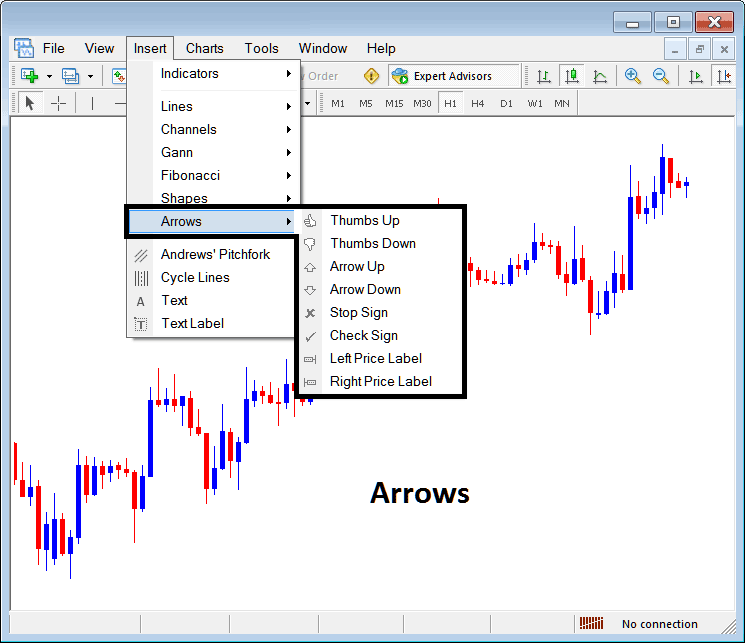 Placing Arrows on Indices Charts in MT4 Platform