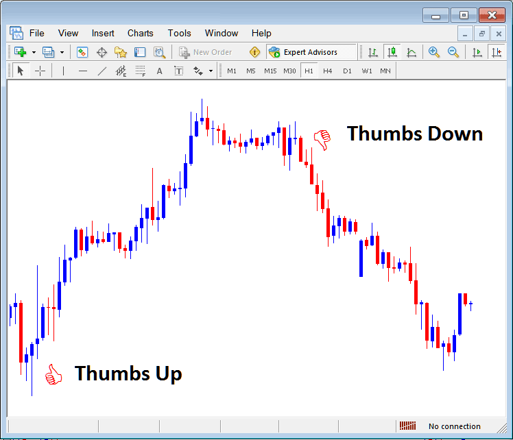 Thumbs Up and Thumbs Down Arrows on MetaTrader Indices Trading Platform