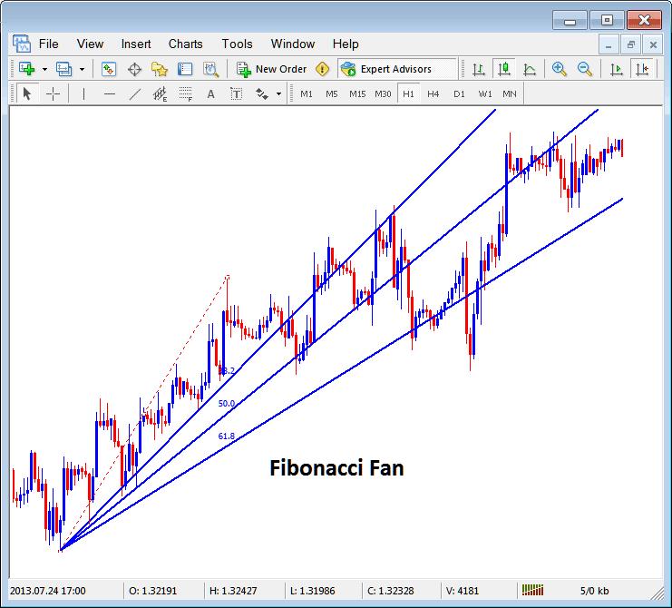 Placing Fibonacci Fan Lines on Indices Charts in MT4 Platform