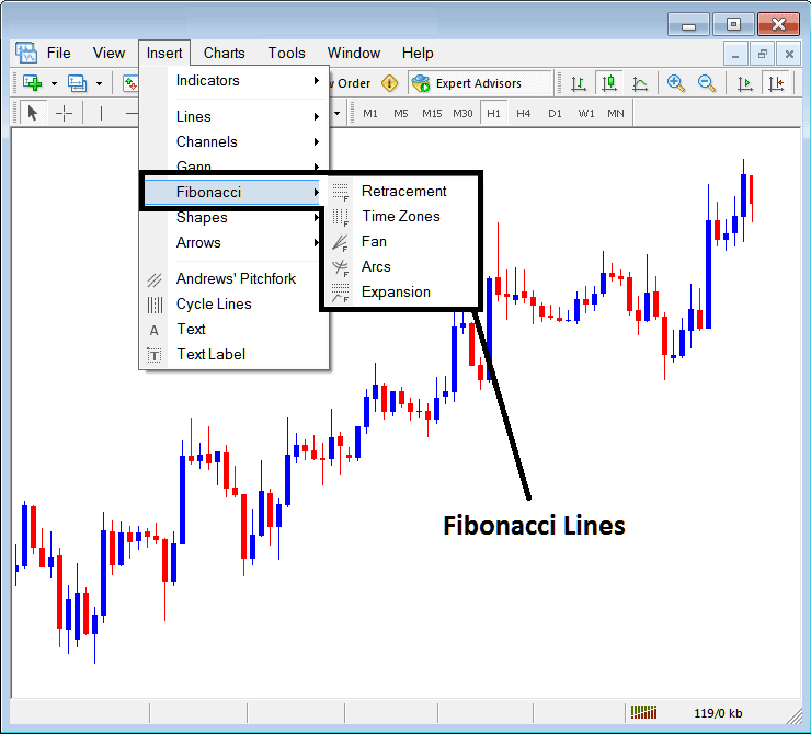 Placing Fibonacci Lines On MT4 Platform