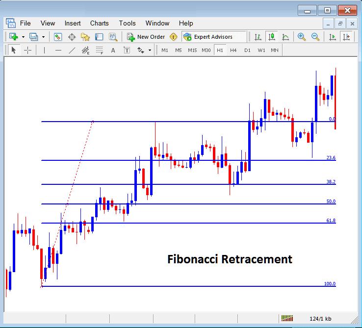 Placing Fibonacci Retracement Indicator on Indices MT4 Chart