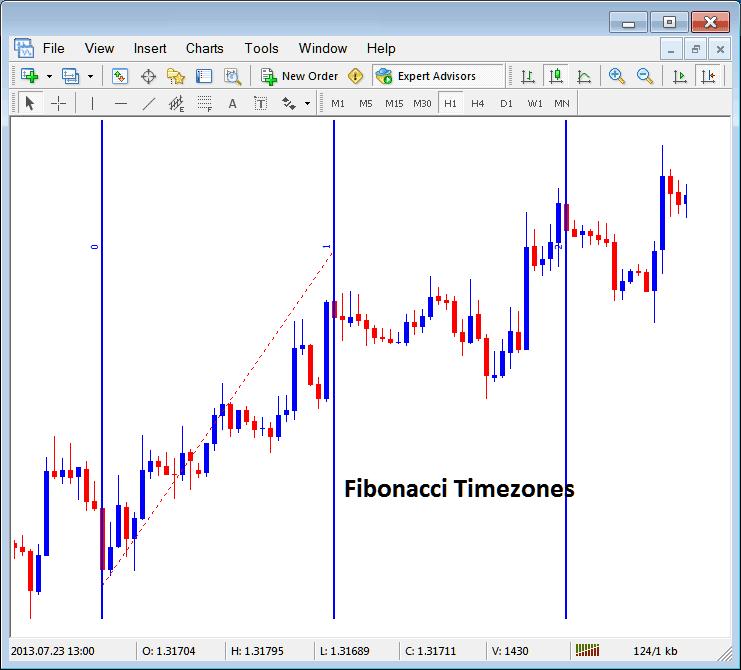 Placing Fibonacci Time Zones on Indices Charts in MT4 Platform