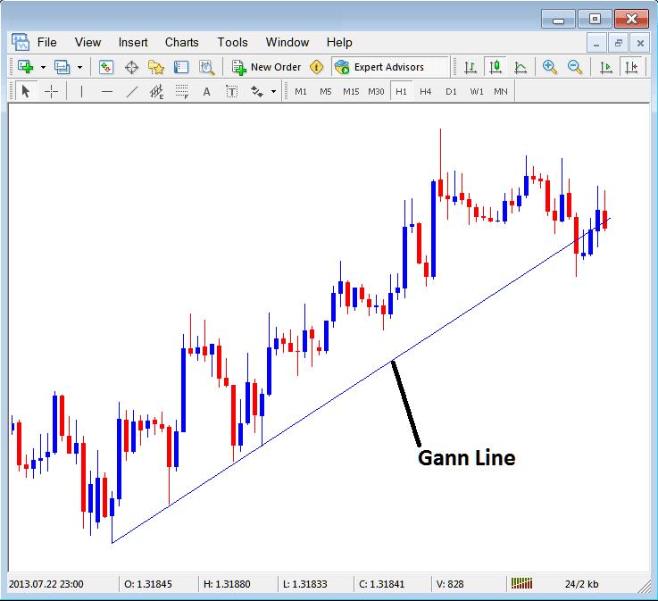 Gann Line Placed on Indices Chart in MT4 Platform