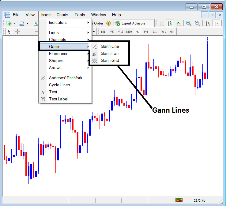 Placing Gann Lines on Indices Charts in MT4 Platform
