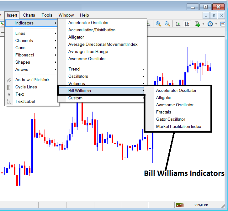 Bill Williams Technical Analysis - Indices Trading Indicators Free Download