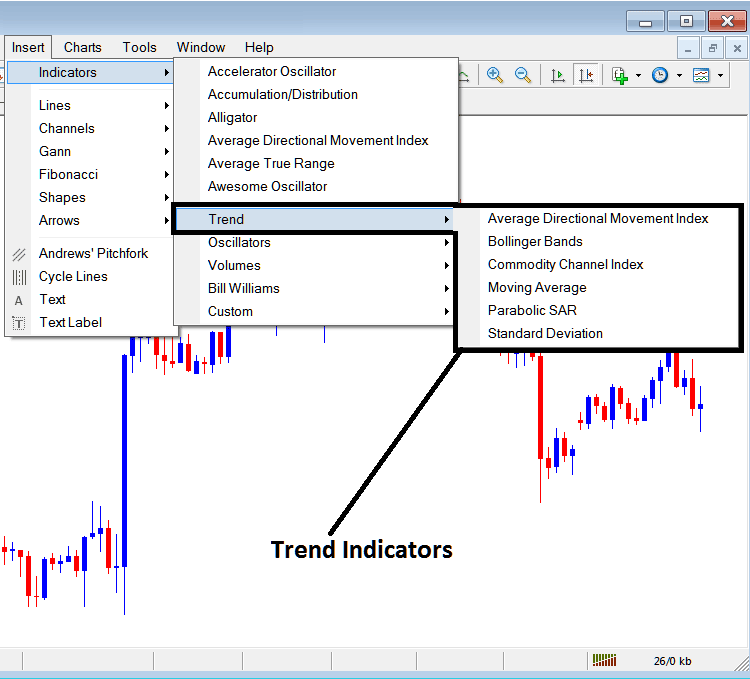 Indices Trend Based Technical Analysis