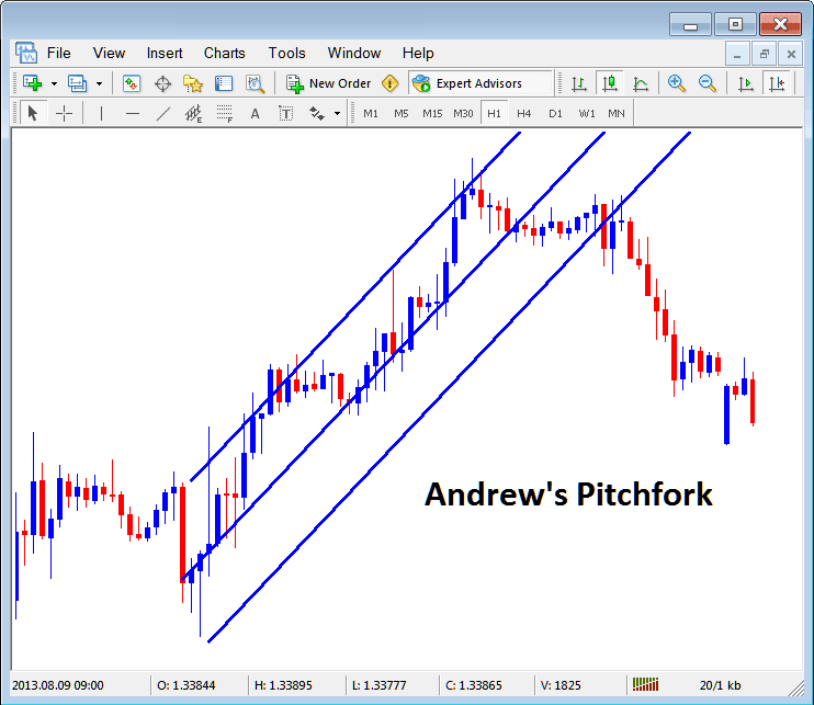 Andrew's Pitchfork on Indices Chart in MT4 Platform