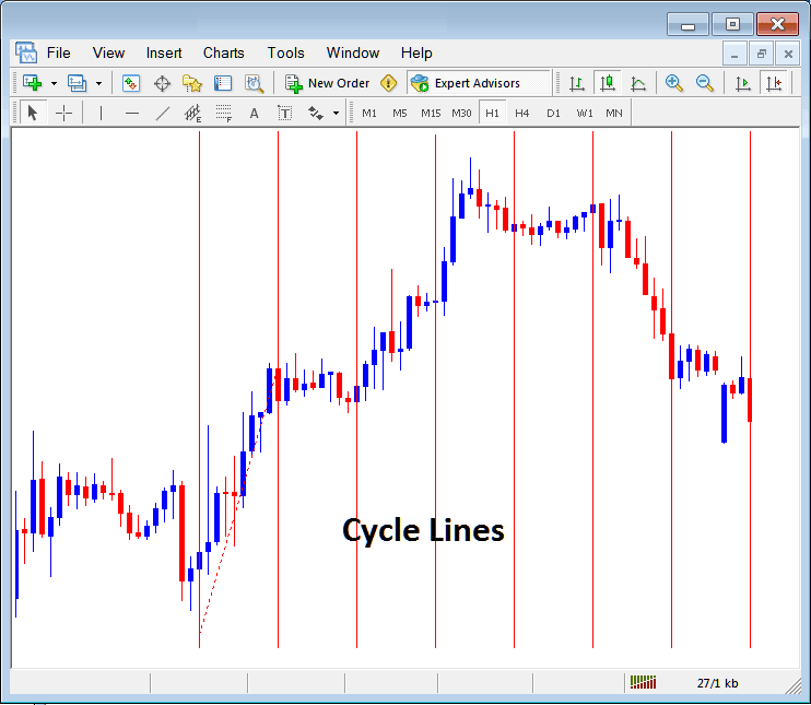 Draw Cycle Lines on Indices Chart in MT4 Platform