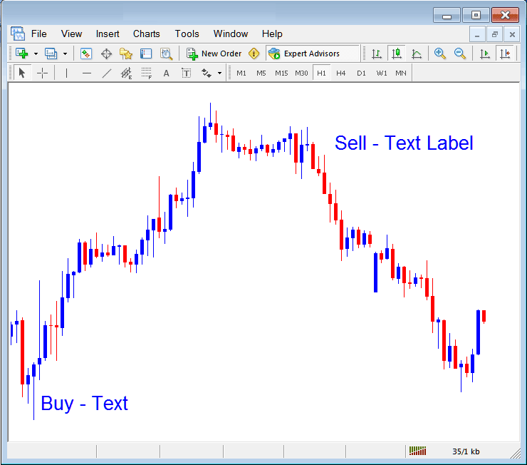Place Text and Text Label on Indices Chart in MT4 Platform